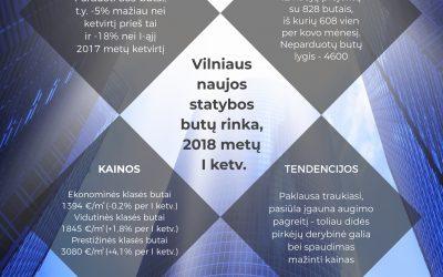 Naujos statybos butų rinka Vilniuje: paklausa mažėja, pasiūla įgauna augimo pagreitį, pirkėjų derybinė galia ir spaudimas mažinti kainas didės